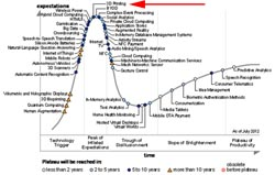 2012-hype-cycle-sm