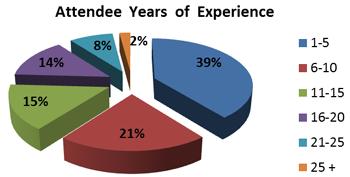 2013-attendee-breakdown