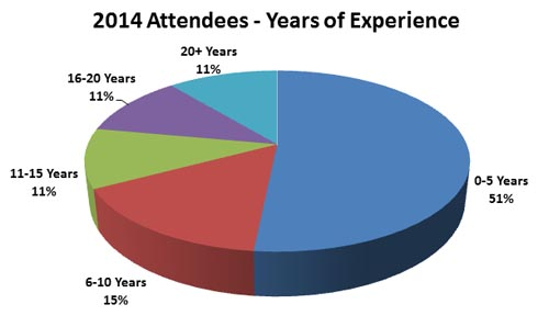 2014_attendees_by_experience